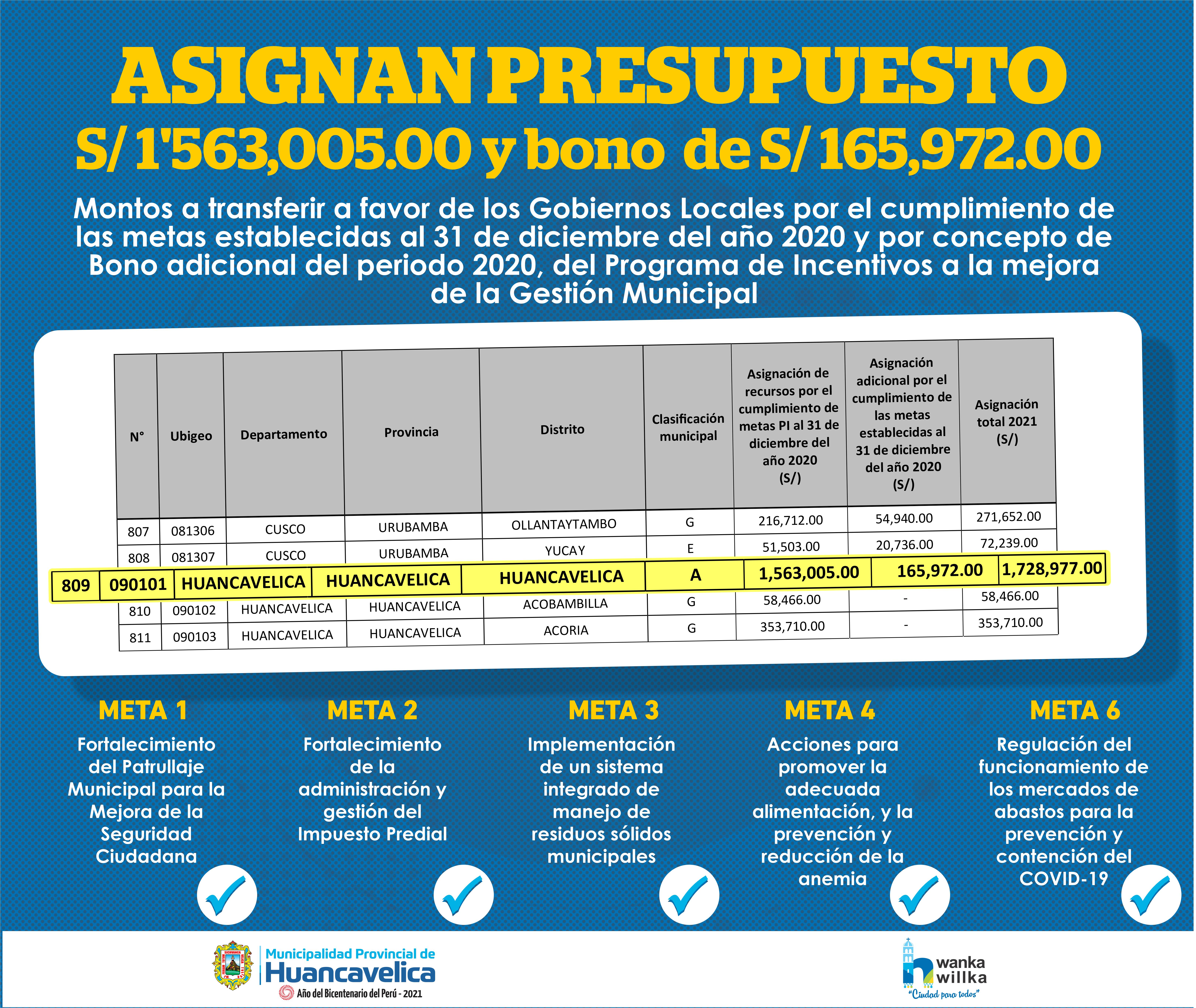 POR CUMPLIMIENTO DE METAS: MUNICIPALIDAD DE HUANCAVELICA RECIBE 1´728,977.00 SOLES DEL M.E.F